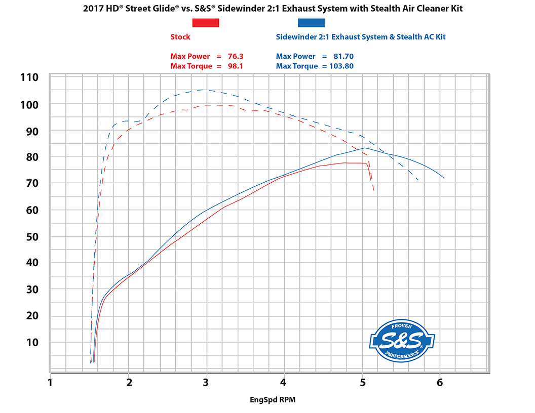DYNO Street Glide Stock 2-1 with stealth